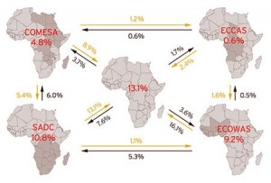 Intra-Africa-Trade